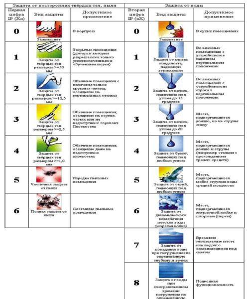 Расшифровка цифр в классе защиты электроприборов