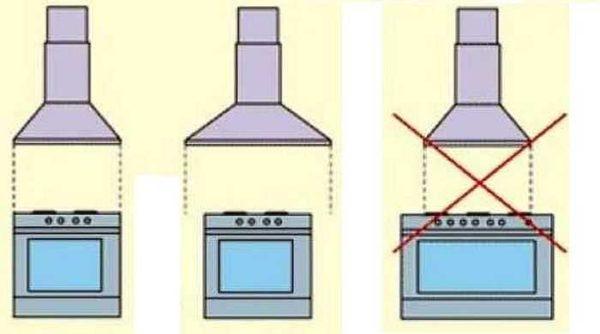 Правильно выбрать вытяжку для кухни по размеру: она должна быть не меньше ширины плиты