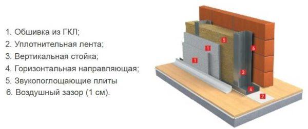 Звукоизоляция минеральной ватой - схема устройства