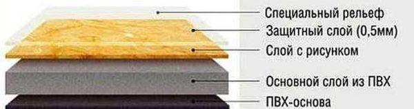 Строение ПВХ плитки для пола