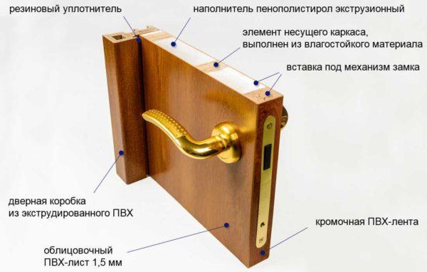 Устройство двери ПВХ