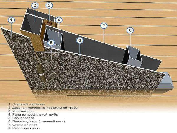 Можно выбрать металлическую дверь с двумя стальными листами