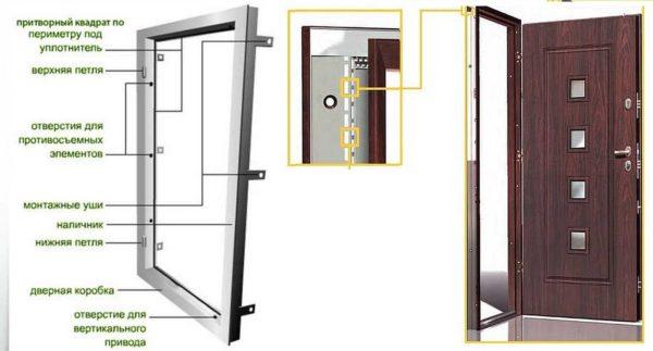 Конструкции рамы для металлической двери