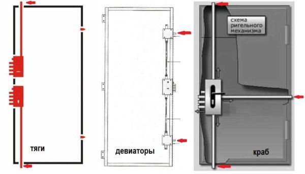 Схемы дополнительных ригелей для повышения взломостойкости двери