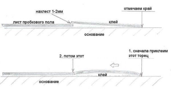 Схематичное изображение технологии укладки пробкового пола