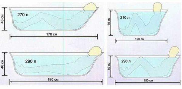 Размер стандартной ванны: разные варианты