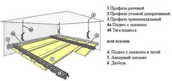 Алюминиевый реечный потолок: устройство