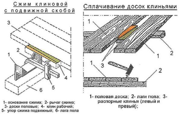 Справа традиционный способ стяжки кривых досок пола