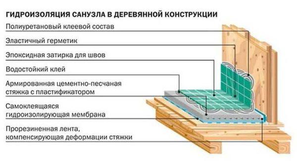 Как может быть сделана ванная комната в деревянном доме