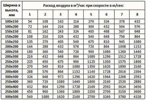 Таблица зависимости воздушного обмена от размеров вентканалов и скорости обмена
