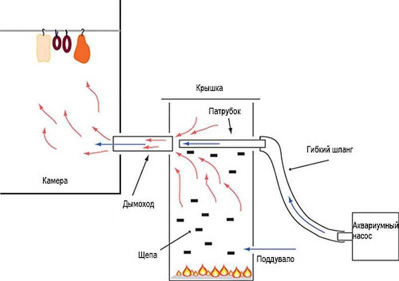 Как устроен дымогенератор для копчения своими руками