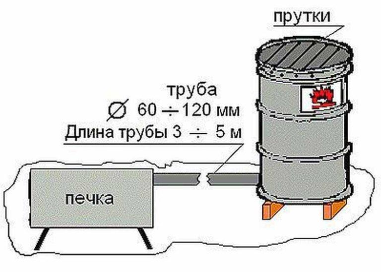 Как сделать печь горячего копчения своими руками