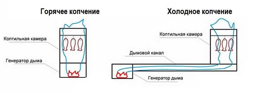 Газогенератор для холодного копчения своими руками 56