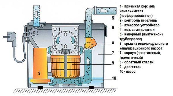 Канализационный насос с измельчителем: устройство