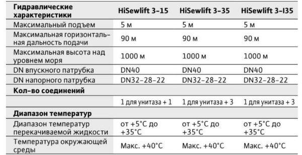 Характеристики трех моделей канализационных насосов Вилло