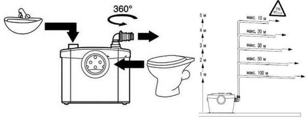 Правила установки канализационного насоса