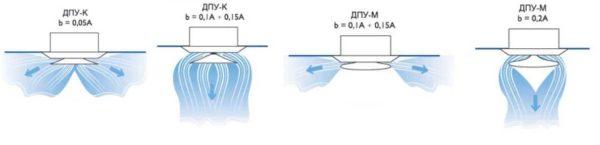 Несколько приточных потолочных дефлекторов со схемами распространения воздуха