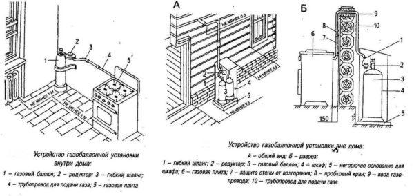 Газовая плита для дачи под баллон: правила подключения при размещении баллона в помещении и за его пределами