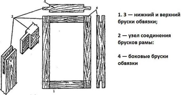 Устройство классического деревянного наличника на окна