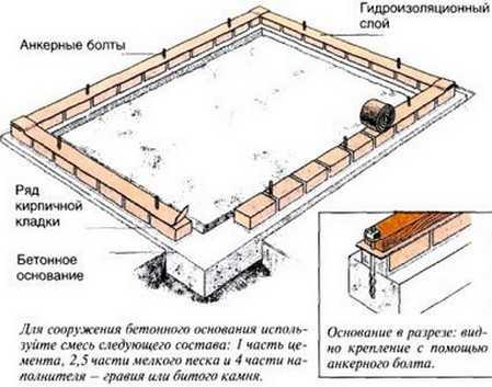 Устройство бетонно-кирпичного фундамента