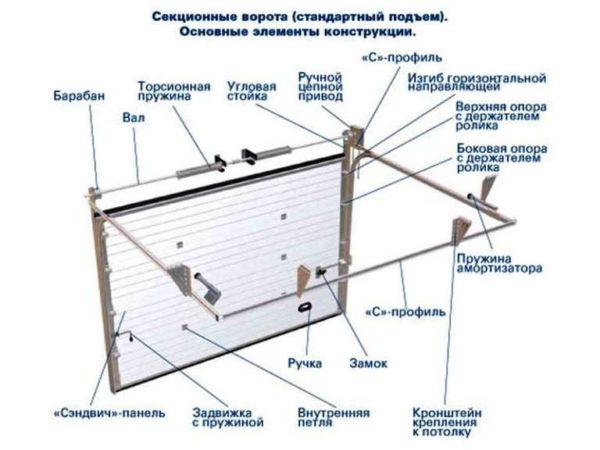 Общее устройство секционных ворот с торсионными пружинами