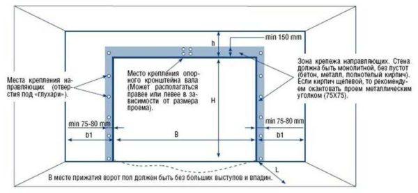 Чтобы было понятнее, почему установка секционных ворот возможна только на ровные стены