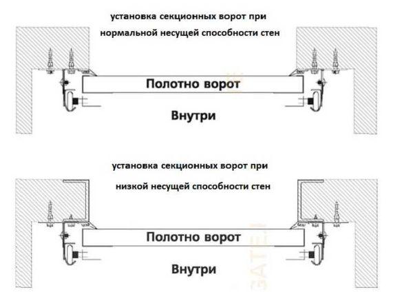 При стандартном монтаже установка секционных ворот не затрагивает проем