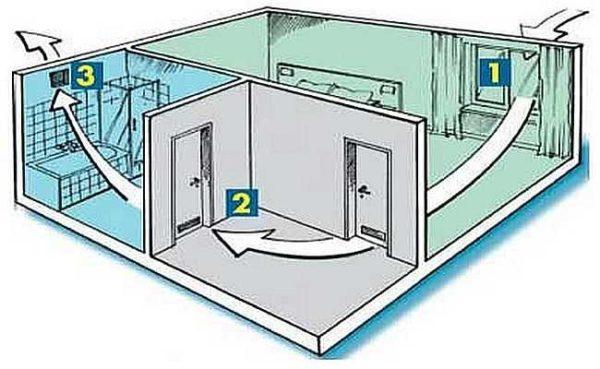 Когда приточная вентиляция - отдельные устройства в каждой комнате, вытяжка - через кухню или ванну