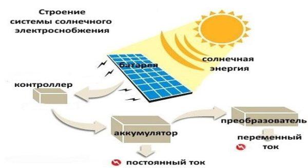 Солнечные батареи для дома - только часть системы