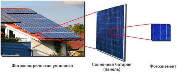 Солнечная панель для дома состоит из некоторого количества фтоэлементов