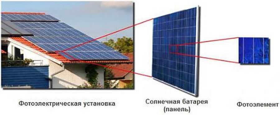 Это что такое как сделает солнечный батарей 987