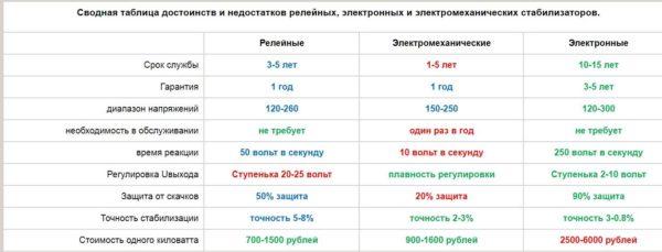 Сравнение основных типов стабилизаторов