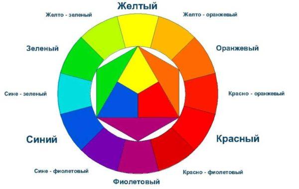 Круг сочетаемости цветов - для подбора базовых цветов для интерьера