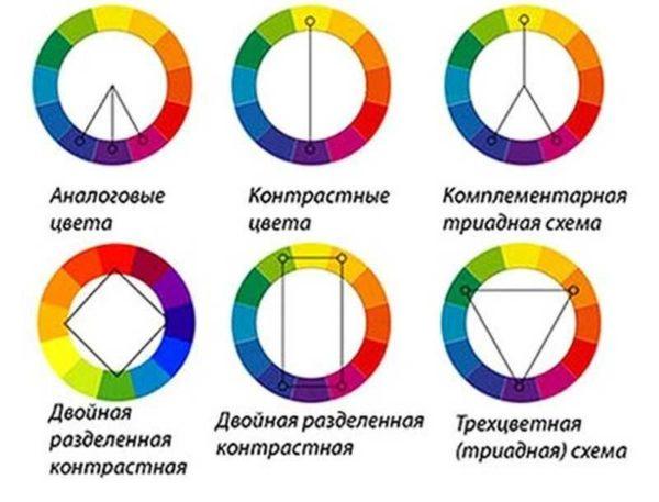 Принцип формирования гармоничных сочетаний цветов