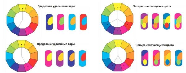 Дополнительные принципы формирования групп сочетаемых цветов