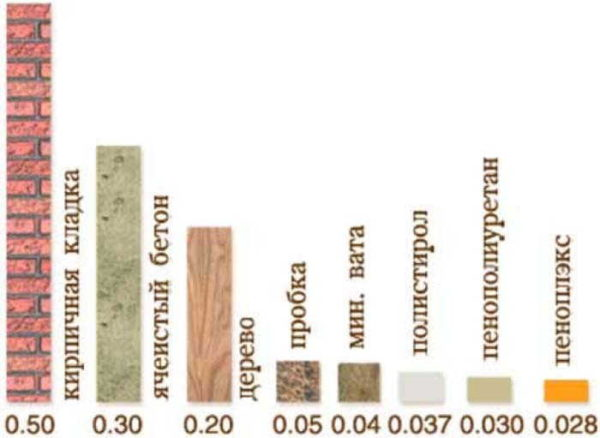 Диаграмма, которая иллюстрирует разницу в теплопроводности материалов