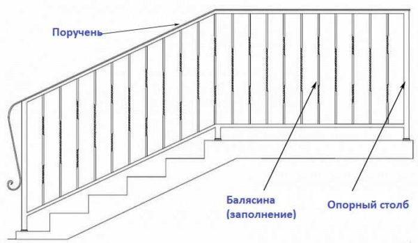 Конструкционные элементы лестничных перил