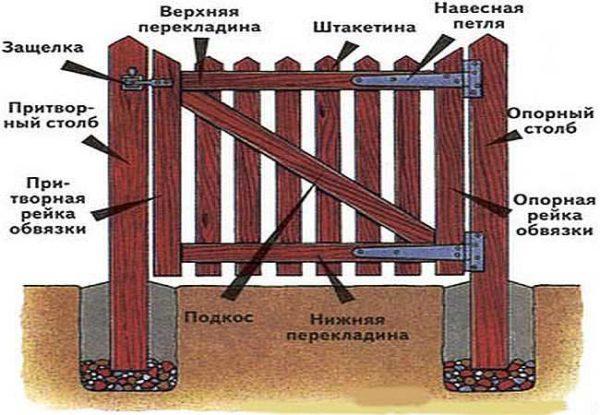 Как сделать деревянную калитку с каркасом
