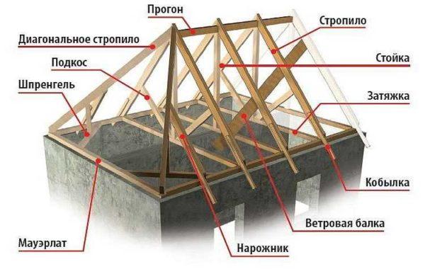 Стропильная система четырехскатной крыши: устройство вальмовой кровли