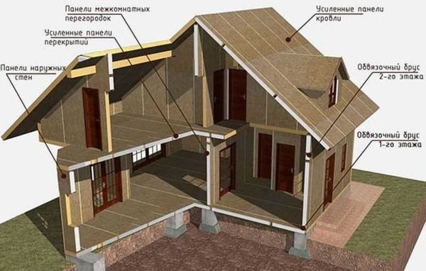 Для любой части постройки есть свои панели