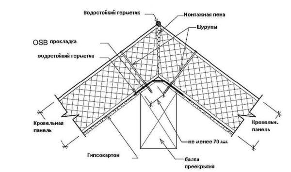 Способ соединения двух плоскостей кровли на коньковой балке с подпиленными под углом плитами