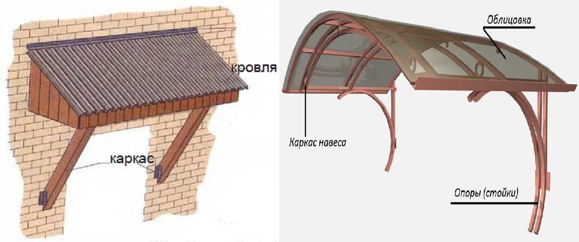 Построить навес над крыльцом на даче своими руками 82