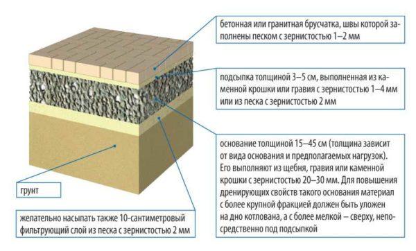 Пример слоев для парковки из тротуарной плитки