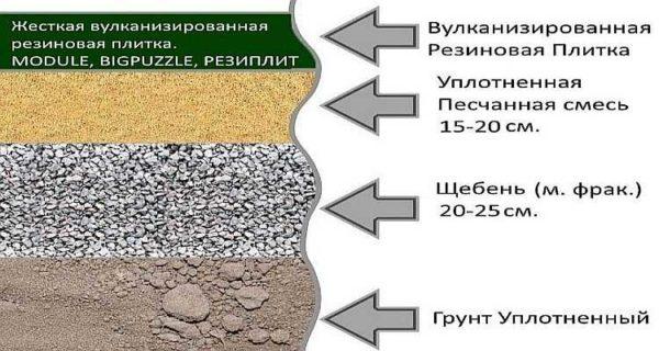 Экзотический пока вариант для наших дачных стоянок - резиновое покрытие