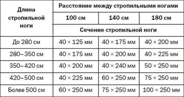 Чтобы не считать размеры балок, можно воспользоваться таблицей