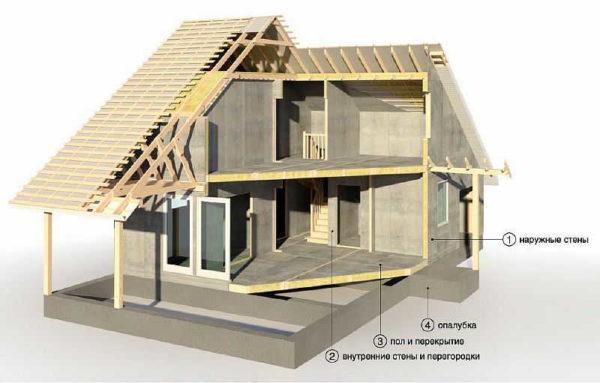 Область применения цементно стружечных плит в частном строительстве