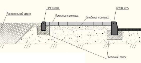 Установка бордюра: схема