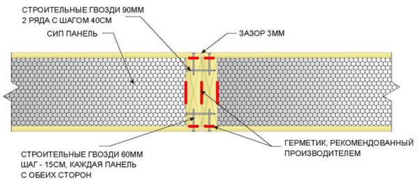 Основной узел при соединении СИП-панелей: сочленение двух панелей встык