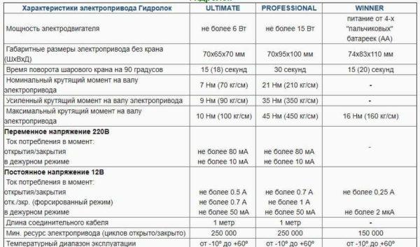 Параметры приводов системы контроля протечек Гидролок