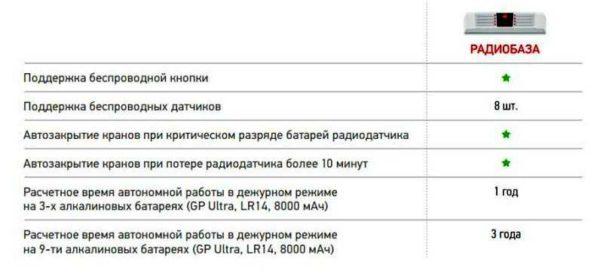Характеристики радиобазы - модуля для обслуживания беспроводных датчиков затопления